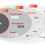 Gebruik van social media tijdens crisiscommunicatie – stappenplan