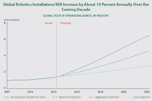 robots wereldwijd trends